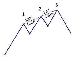 3 drive forex pattern
