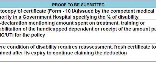Documents required for claiming tax deduction under section 80dd fy 2014-15