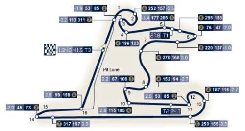 Traseul de formula 1 al Marelui Premiu al Chinei 2017