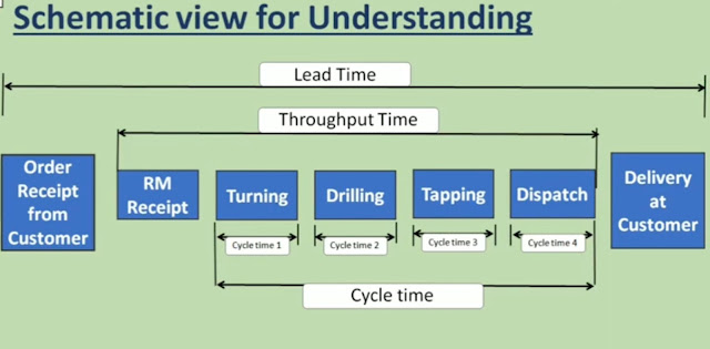 Cycle time, Takt time & Lead time