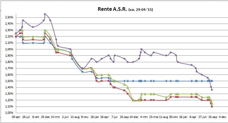 Lineaire Hypotheek Versneld Naar Nul