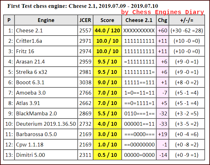 JCER (Jurek Chess Engines Rating) tournaments - Page 16 2019.07.09.FirstTestCheese%2B2.1scid.html