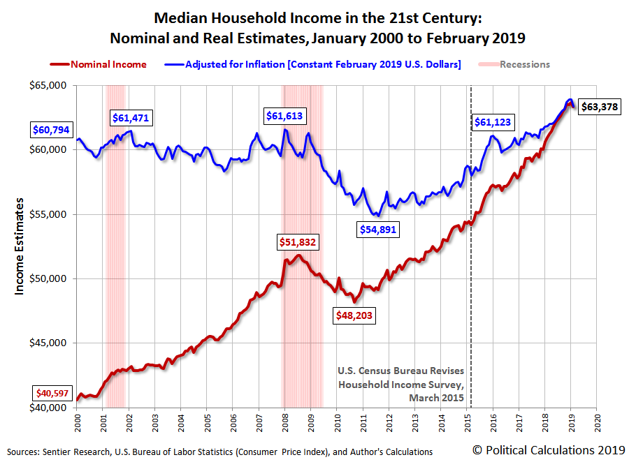 Median Household Income in the 21st Century: Nominal and Real Estimates, January 2000 to February 2019