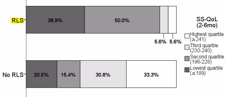 図:脳卒中後のむずむず脚症候群と生活の質