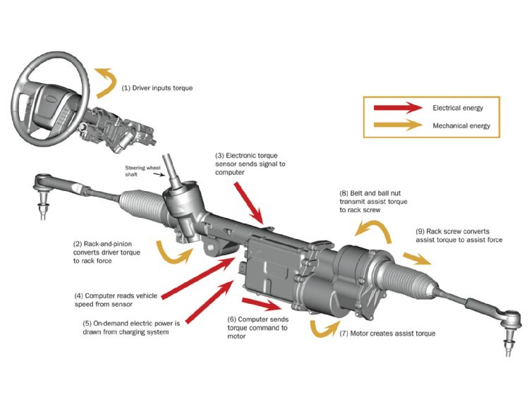In The Car Toyota 2005 Already Ly Electric Steering Eps Which Work Process That Originally Used Hydraulic System Is