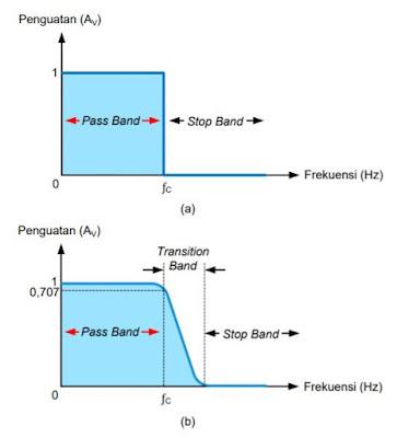 Tanggapan Frekuensi LPF; a) Ideal; b) Praktik