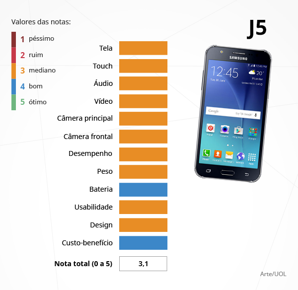 Notas do smartphone da Samsung Galaxy J5