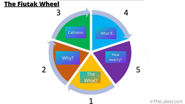 The Fiutak Wheel....InTheLatest.com