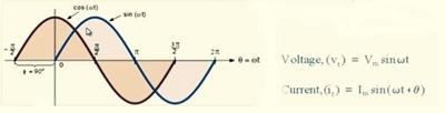 زاوية الطور بين إشارتين (positive phase)