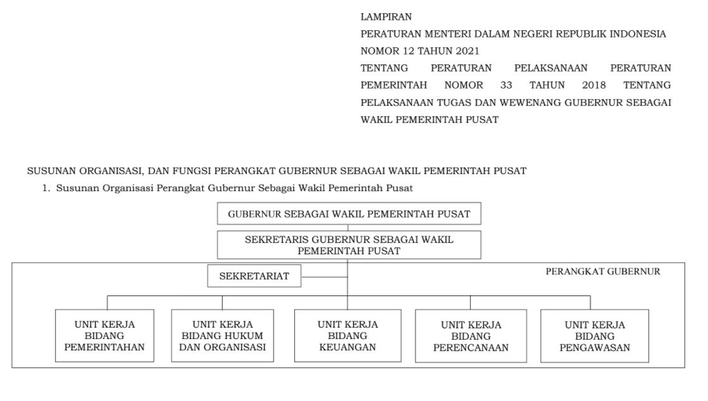 gambar susunan organisasi, dan fungsi perangkat gubernur sebagai wakil pemerintah pusat