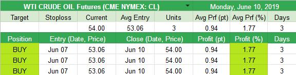 Closed WTI CRUDE OIL Futures (CME NYMEX: CL) +0.94pt (+1.77%)
