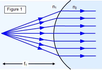 Refraction on spehrical surface when light wave is at angle