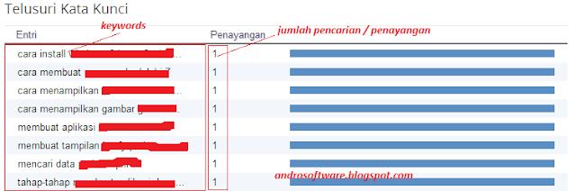 gambar cara menentukan judul blog ala androsoft