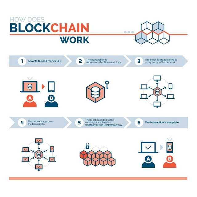 Blockchain and cryptocurrency transaction basic fundamentals