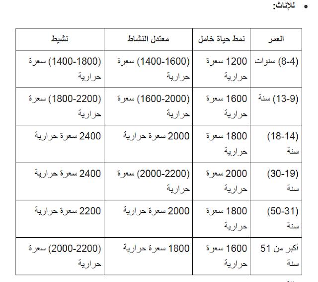 جدول السعرات الحراريه للدايت للاطعمه