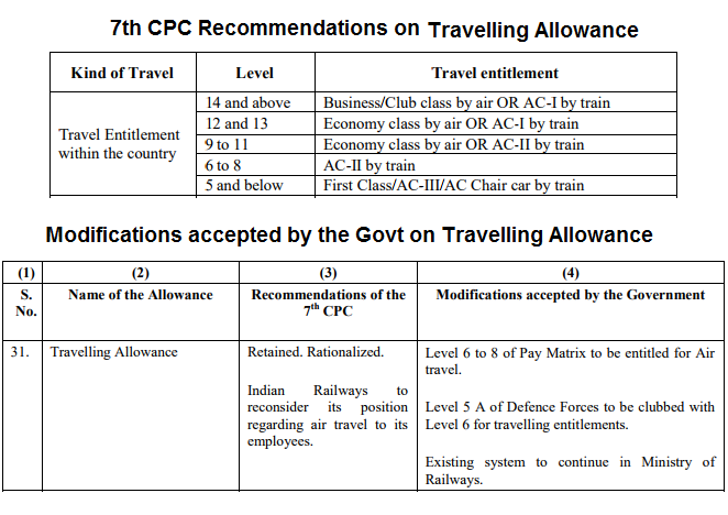 travelling-allowances-7thCPC