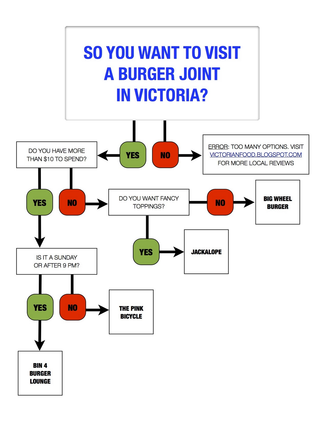 business plan for a burger joint