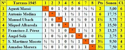 Clasificación final según sorteo del I Gran Torneo de Ajedrez de Terrassa 1945