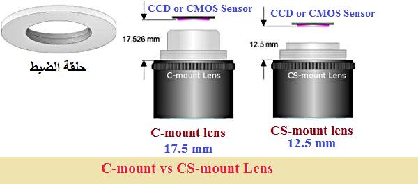 C-mount and cs-mount lens