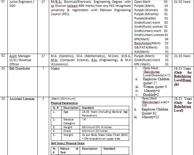 Quetta Electric Supply Company   QESCO Jobs 2019    NTS Form Latest Advertisement