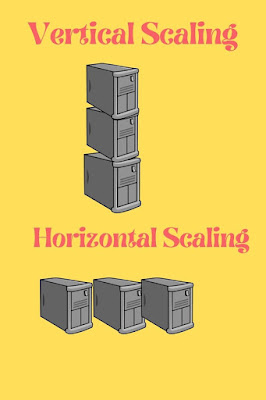 Cloud Computing: Horizontal Vs. Vertical Scaling