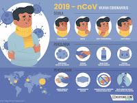 Mengapa Virus Corona Baru Ditemukan di Indonesia?