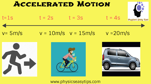 Know accelerated motion concept