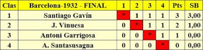 Clasificación por orden de puntuación del Campeonato Infantil de Ajedrez Barcelona 1932