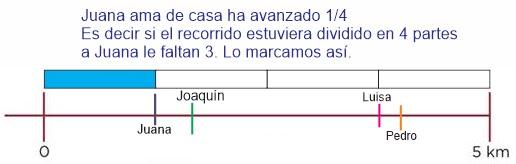 Marcar fracciones en recta numérica ejemplo: Desafíos matemáticos sexto grado contestado ejemplo 3