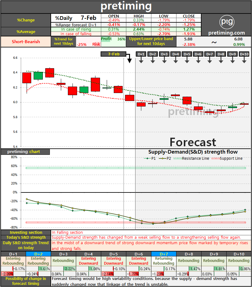 pretiming: BB. Daily (BlackBerry Limited) BB stock price forecast timing chart of 10 days in the ...