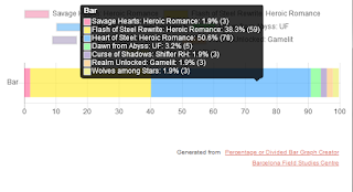 Fantasy Novel Progress Bars, Percentage Bars for a Novel