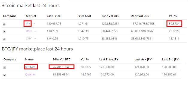 Nhật Bản sẽ là thị trường giao dịch Bitcoin lớn nhất, đánh bại Trung Quốc và Mỹ 2
