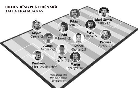 Đội hình tiêu biểu- những phát hiện mới tại La Liga mùa này.