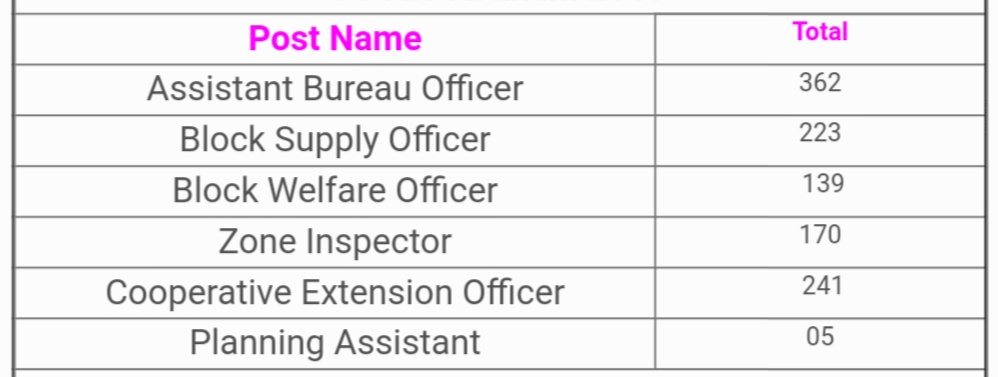 Assistant Bureau Officer- 362 Posts  Block Supply Officer- 223  Block Welfare Officer- 139  Zone Inspector- 170  Cooperative Extension Officer- 241  Planning Assistant- 05