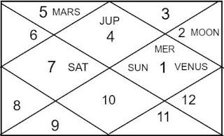 karka lagna predictions in hindi