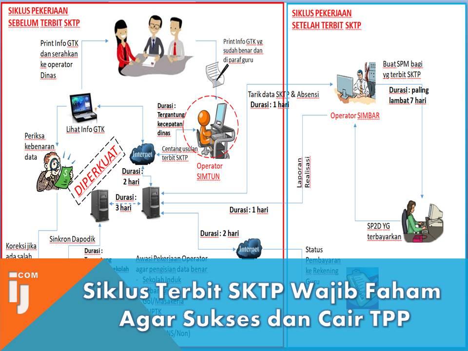 Siklus Terbit SKTP Wajib Faham Agar Sukses dan Cair TPP