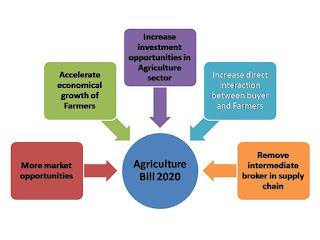 Benefits of Farm bill 2020