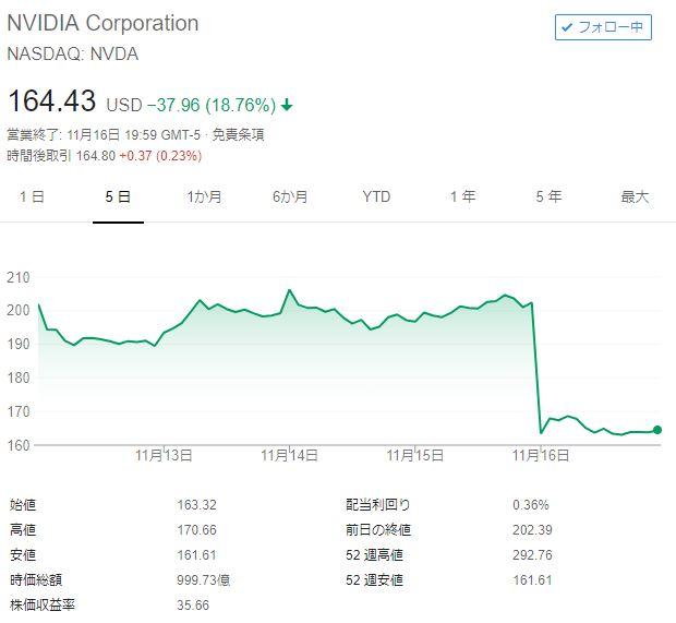 株価 nvidia