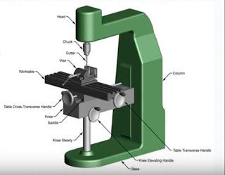 Mesin Frais Horizontal dan Vertikal Perbedaan