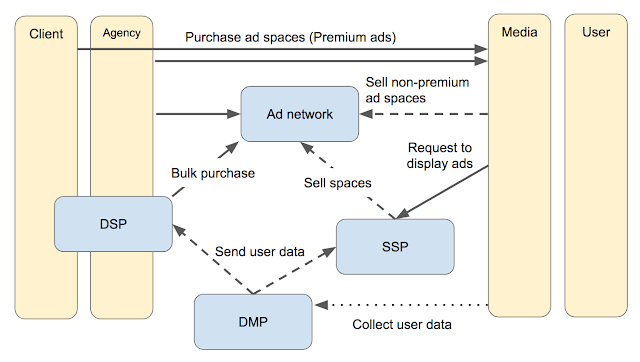 Eco-system of internet ads