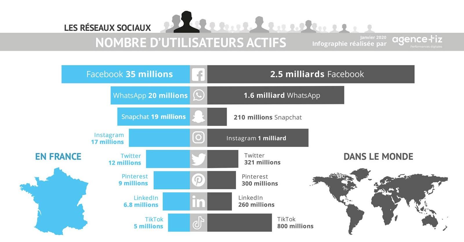 Infographie nombre d'utilisateurs des réseaux sociaux en France et dans le monde en 2020 : Facebook, Twitter, Instagram, LinkedIn, Snapchat, Pinterest, WhatsApp, TikTok