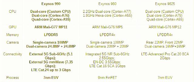 بدأت شركة سامسونغ بالتحضير لهواتف العام القادم وخصوصاً هواتف الفئة العليا التي تطلقها عادة في شهر شباط/فبراير من كل عام.  أعلنت الشركة الكورية للتو عن Exynos 990. فهي توفر وحدة معالجة رسومات (GPU) جديدة ودعمًا لشاشات 120 هرتز وتعزيزًا كبيرًا في الأداء.    تم تصنيعها وفقًا لمعيار EUV 7nm وستكون أسرع بنسبة 20٪ وأكثر كفاءة في استخدام الطاقة من سابقاتها Exynos 9820 و Exynos 9825. كما قدمت Samsung مودمًا جديدًا للجهاز 990 - Exynos Modem 5123 الذي يدعم 5G.