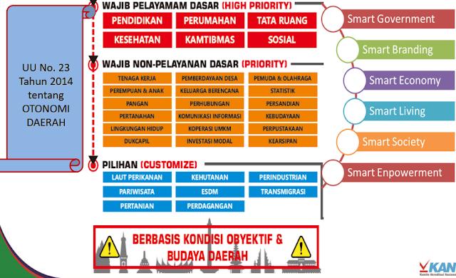 Kemana Arah Smart City Setelah Covid-19