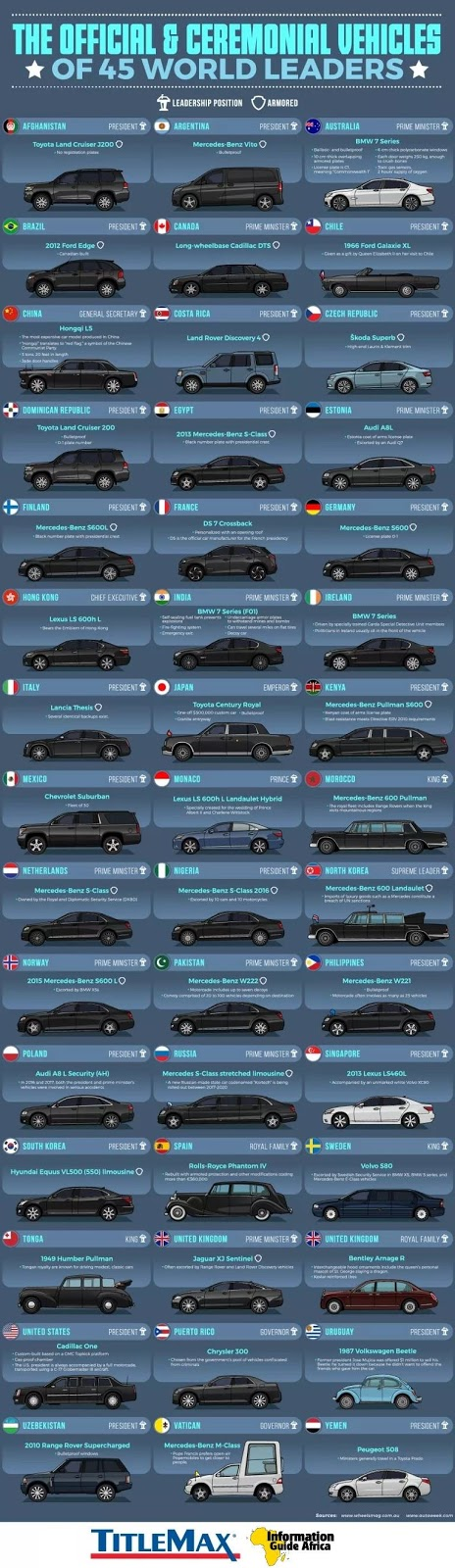 Amazing Photos Of The Official And Ceremonial Vehicles Of Top 45 World Leaders