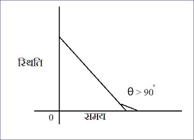 वस्तु की स्थिति , समय के मध्य ग्राफ - 6