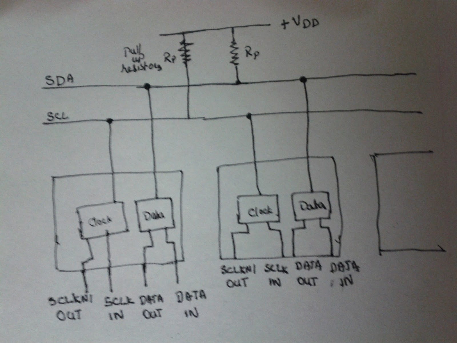 I2C and Writing an I2c bus driver | more ♫ ♪