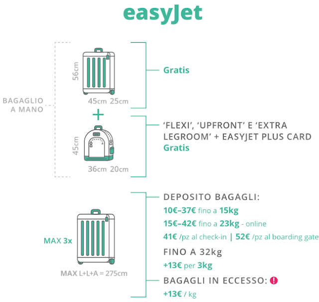 Compagnia aerea low cost Easyjet