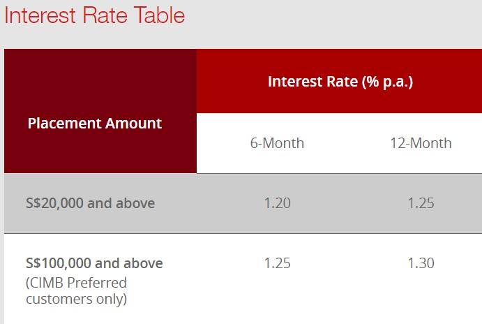 bank deposit interest rates singapore