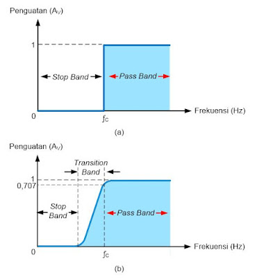 a) Tanggapan Frekuensi HPF; a) Ideal; b) Praktik