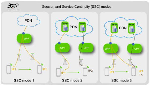 Mode SSC pada Teknologi 5G